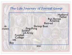 The life journey of Forrest Gump