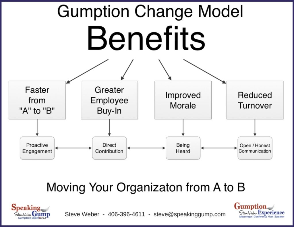 Gumption Change Model-Benefits