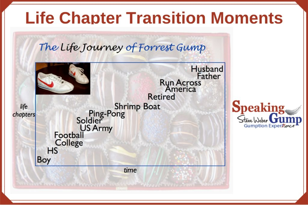 Life Chapter Transition Moments