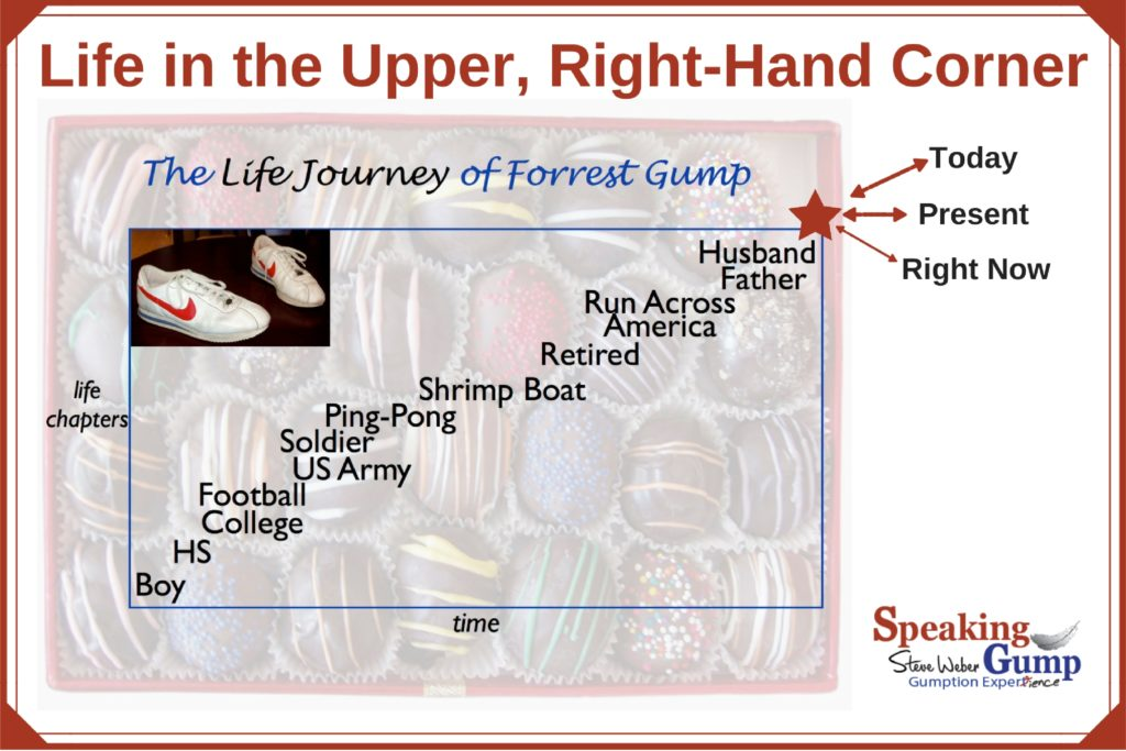 Life in the Upper, Right-Hand Corner