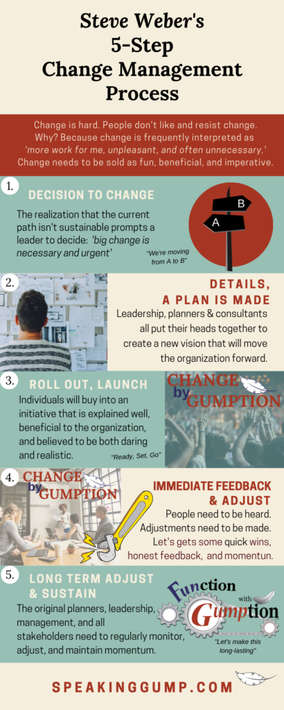 Steve Weber's 5-step Change Management process overview infographic